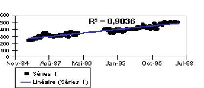 Calcul des tendances avec MDX - Regression linéaire dans Analysis Services regressionlinaire