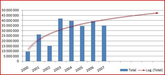 exemple graphe tendance logarithmique