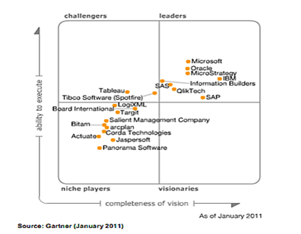 Microsoft est Numéro 1 sur le Gartner 2011- BI platform dans Marché BI Blog-Gartner-2011